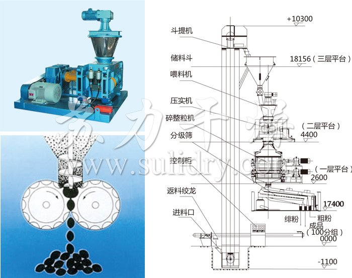Dry roll granulator structure
